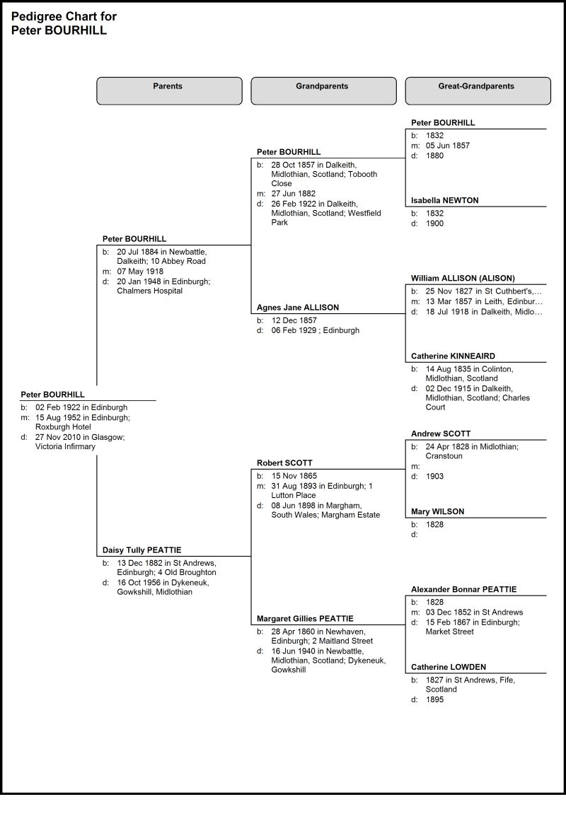 Pedigree Family tree chart for Peter Bourhill